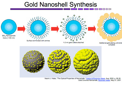 au_nanoshell_synthesis.jpg?w=400&h=300